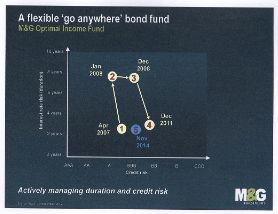 M&G Optimal Income Fund Duration