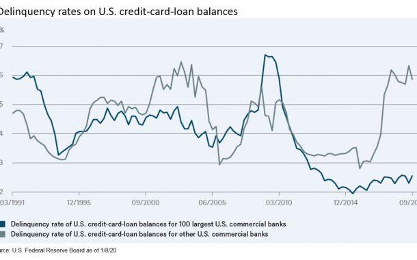 Aantal wanbetalers VS stijgt fors, kleine banken worden geraakt
