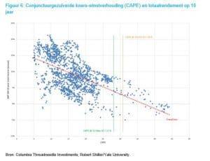 Conjunctuurgezuiverde koers-winstverhouding (CAPE) en totaalrendement op 10 jaar