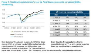 Gestileerde groeiscenario's voor de Amerikaanse economie en waarschijnlijke ontwikkeling