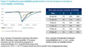 Gestileerde (waarschijnlijke) groeiscenario's voor de Europese economie en waarschijnlijke ontwikkeling