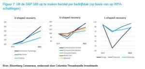 Figuur 7: Uit de S&P 500 op te maken herstel per bedrijfstak (op basis van op WPA-schattingen)