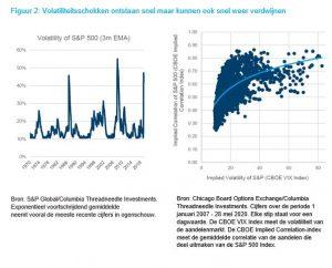 Volatiliteitsschokken ontstaan snel maar kunnen ook snel weer verdwijnen