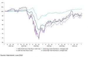 het jaar tot dusver: veel activamarkten staan weer bij af