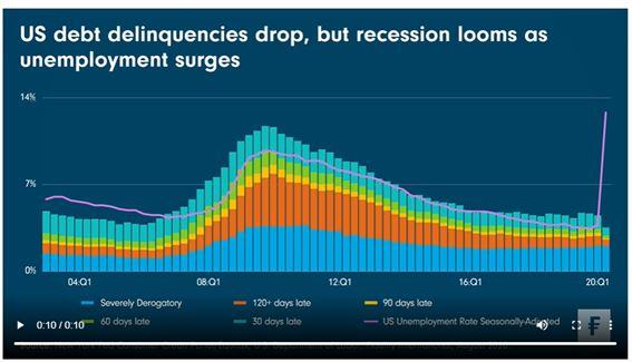 Ondersteunende maatregelen VS nodig nu recessie dreigt