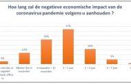 Impact van Covid-19 op de beleggingsverwachtingen van de Belgen