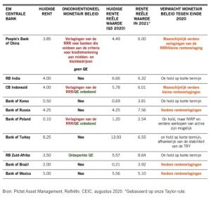 Negatieve Rente bij centrale banken