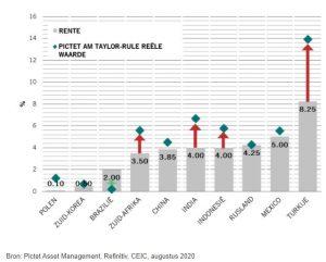 Negatieve Rente in de wereld