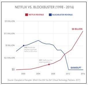 Beleggen in disruptieve bedrijven - Netflix vs blockbuster