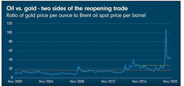 Olie of goud - twee kanten van de heropening van de wereldeconomie