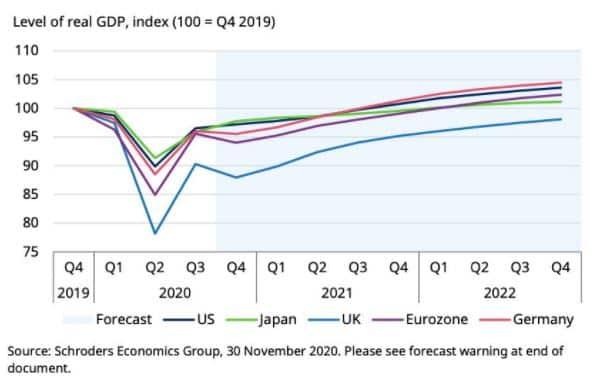 Op de korte termijn lijkt het voorspelde groeipad op een wortelteken