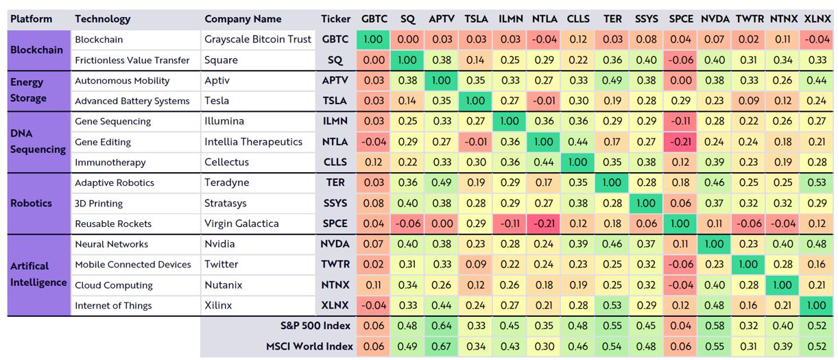 correlatie tussen de verschillende thema's in het ARK beleggingsuniversum.